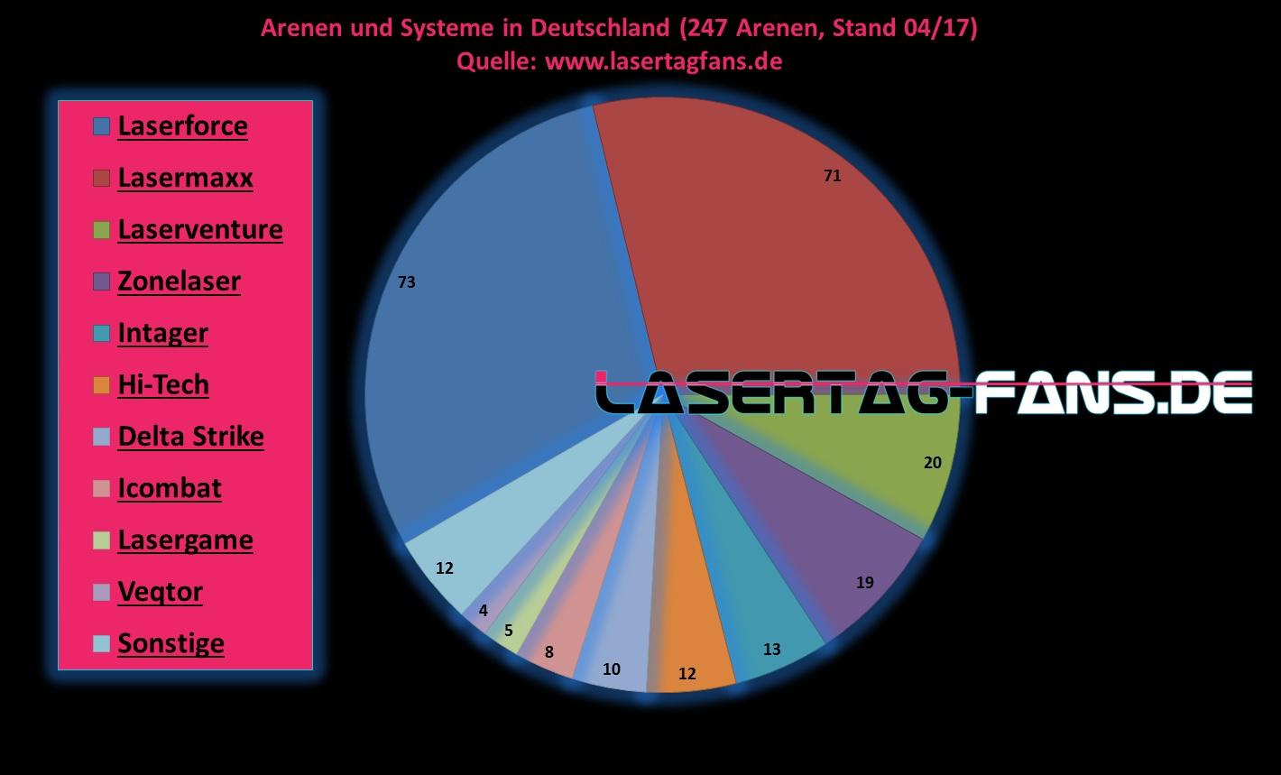 Verteilung der Lasertag Anlagen in Deutschland 04/17