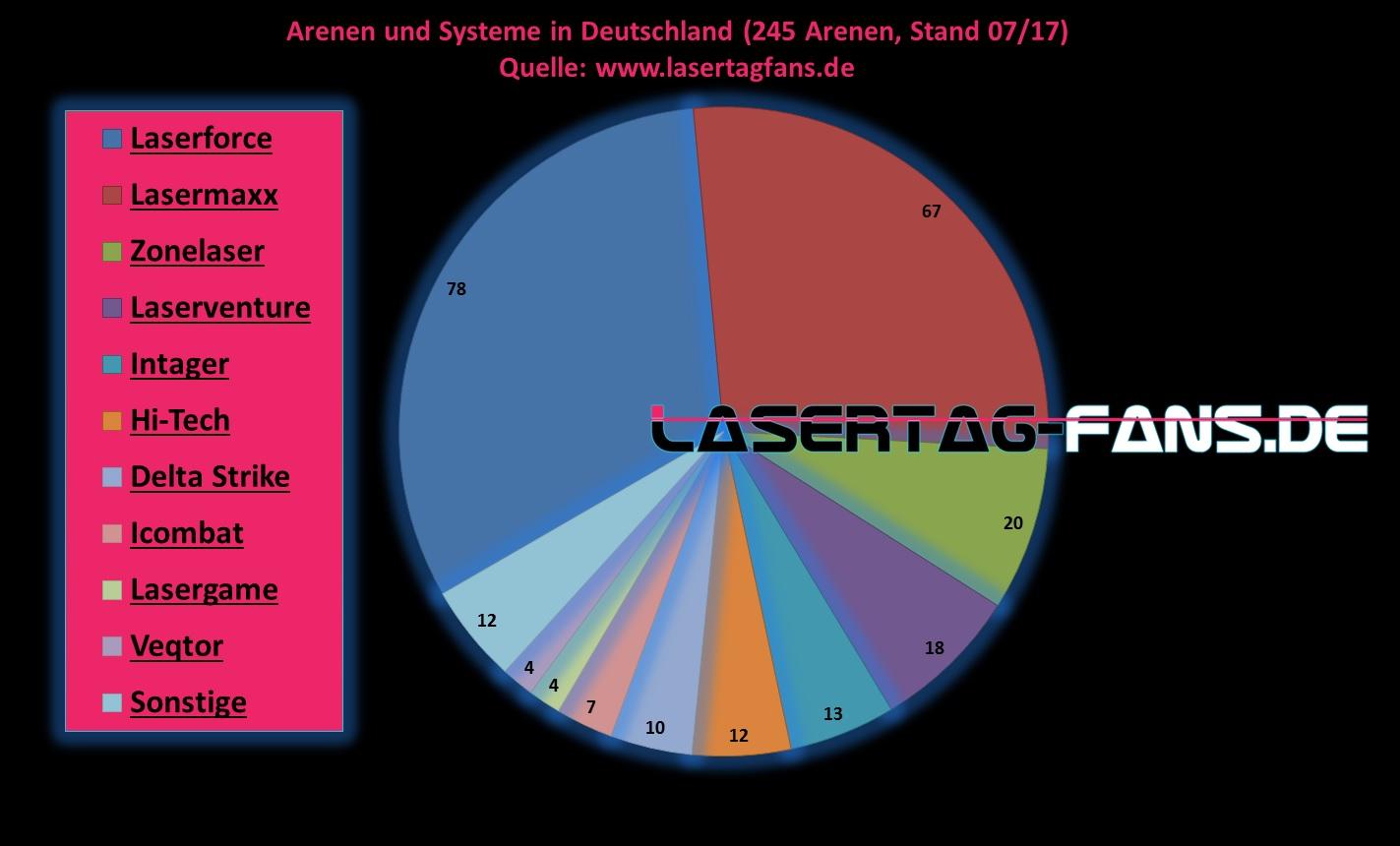 Lasertag Deutschland Systeme