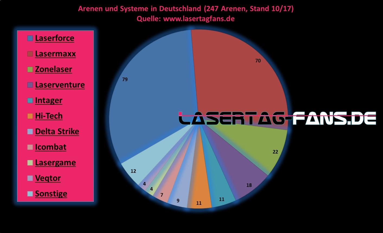 Lasertag Arenan in Deutschland Lasertagfans.de